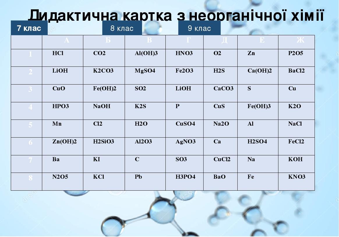 Дидактична картка з неорганічної хімії 7 клас 8 клас 9 клас А Б В Г Д Е Ж 1 HCl CO2 Al(OH)3 HNO3 O2 Zn P2O5 2 LiOH K2CO3 MgSO4 Fe2O3 H2S Ca(OH)2 Ba...