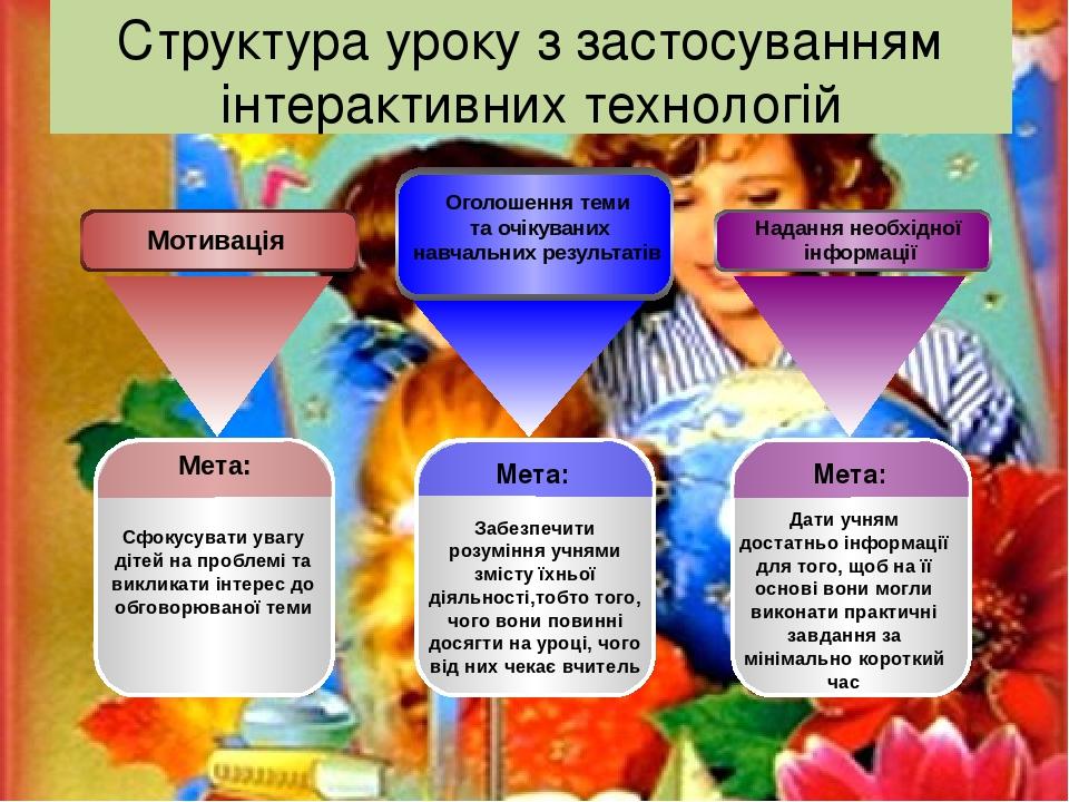 Структура уроку з застосуванням інтерактивних технологій Мета: Сфокусувати увагу дітей на проблемі та викликати інтерес до обговорюваної теми Мета:...