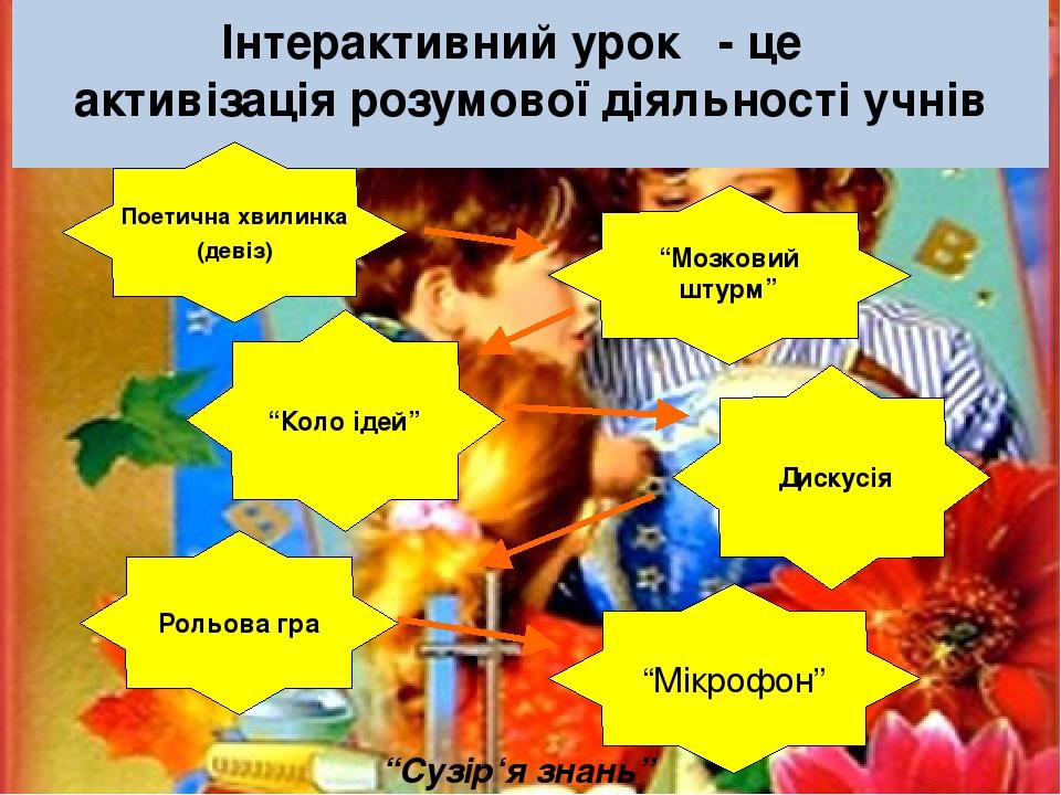"""Інтерактивний урок - це активізація розумової діяльності учнів Поетична хвилинка (девіз) """"Мозковий штурм"""" Рольова гра """"Мікрофон"""" """"Коло ідей"""" Дискус..."""