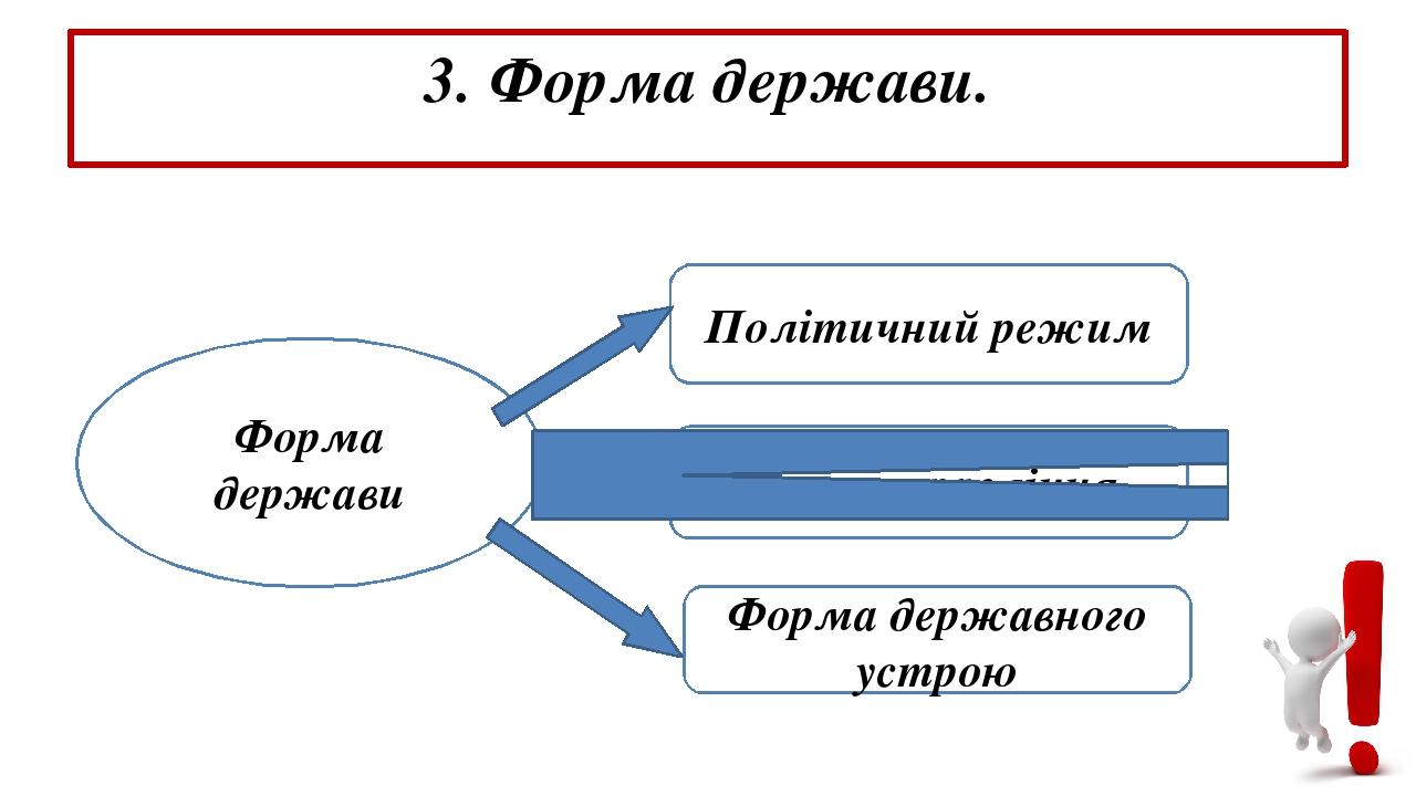 3. Форма держави. Форма держави Політичний режим Форма правління Форма державного устрою