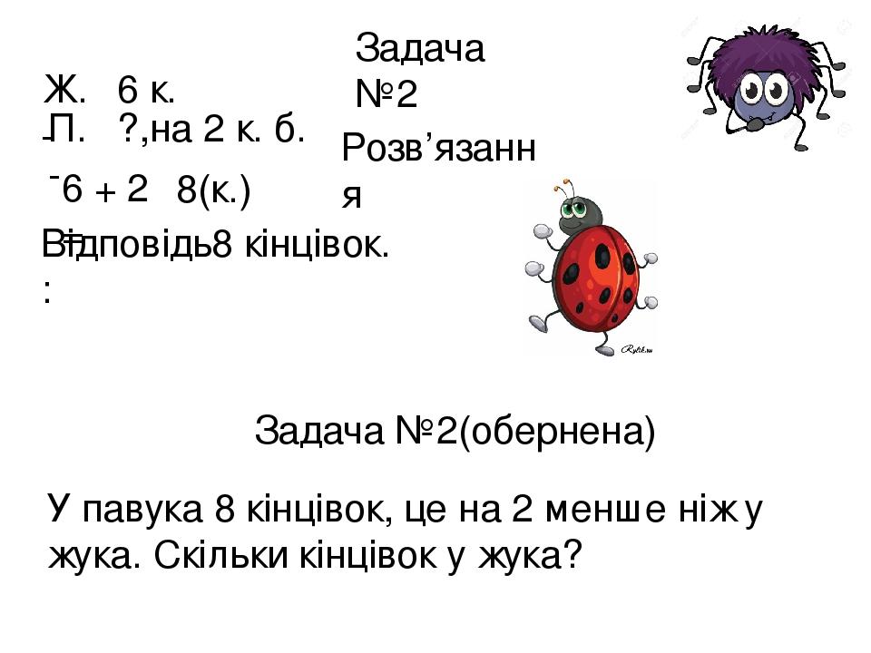 Задача №2 Ж. - 6 к. П. - ?,на 2 к. б. Розв'язання 6 + 2 = 8(к.) Відповідь: 8 кінцівок. Задача №2(обернена) У павука 8 кінцівок, це на 2 менше ніж у...