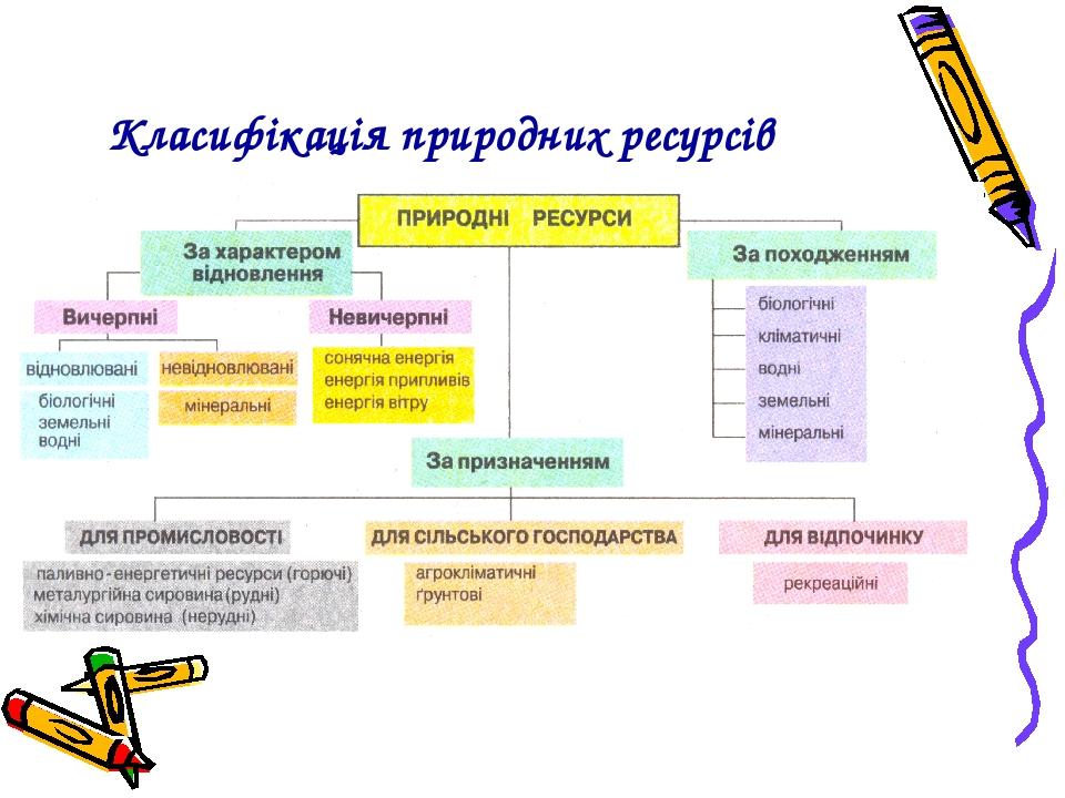"""Презентація """"Природні ресурси світу"""""""