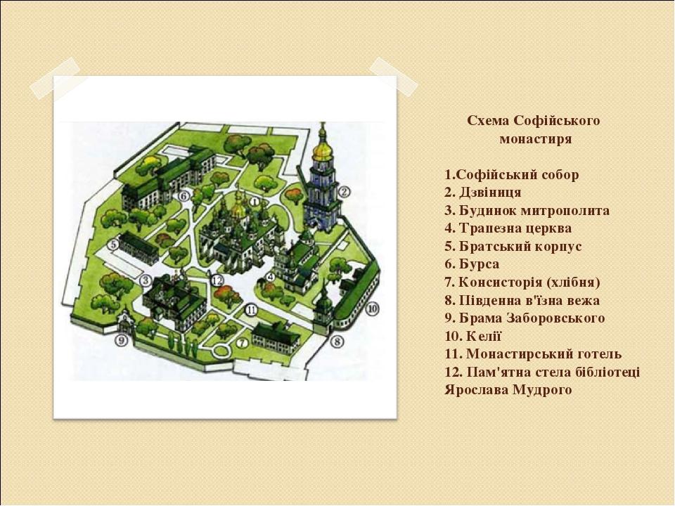 Схема Софійського монастиря  1.Софійський собор 2. Дзвіниця 3. Будинок митрополита 4. Трапезна церква 5. Братський корпус 6. Бурса 7. Консисторія ...