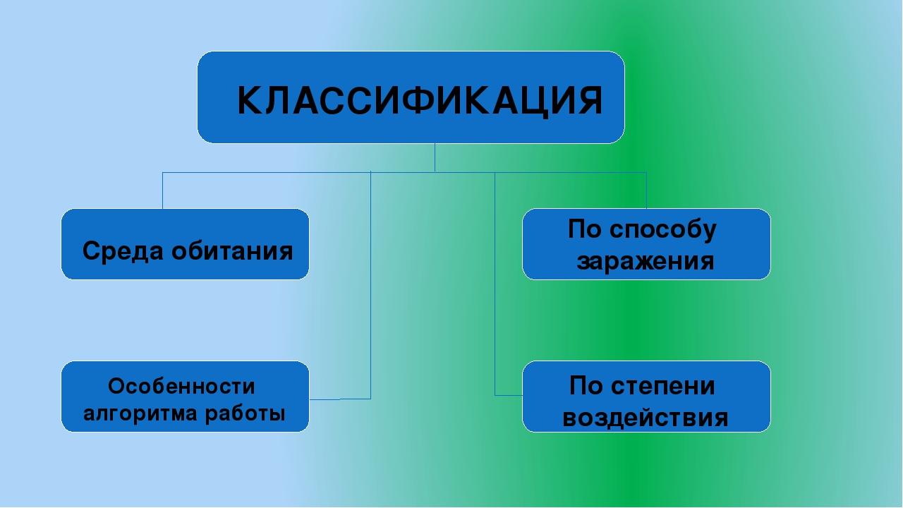КЛАССИФИКАЦИЯ Среда обитания Особенности алгоритма работы По способу заражения По степени воздействия