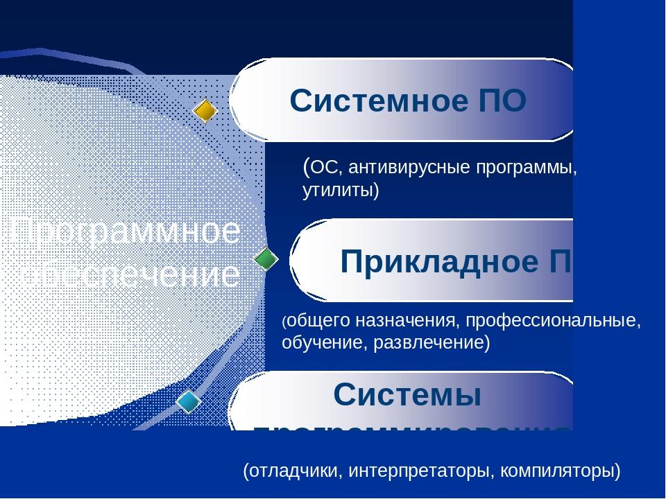 (ОС, антивирусные программы, утилиты) (общего назначения, профессиональные, обучение, развлечение) (отладчики, интерпретаторы, компиляторы)