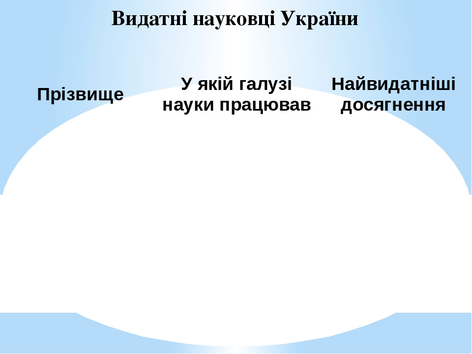 Видатні науковці України Прізвище Уякійгалузінаукипрацював Найвидатніші досягнення