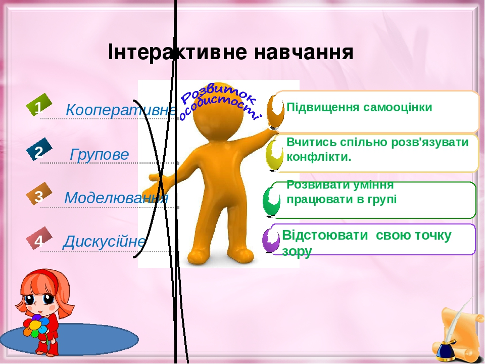 Інтерактивне навчання Дискусійне 4 Кооперативне 1 Групове 2 Моделювання 3 Підвищення самооцінки Вчитись спільно розв'язувати конфлікти. Розвивати у...