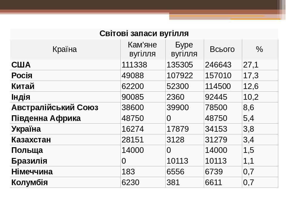 Світові запасивугілля Країна Кам'яне вугілля Буре вугілля Всього % США 111338 135305 246643 27,1 Росія 49088 107922 157010 17,3 Китай 62200 52300 1...