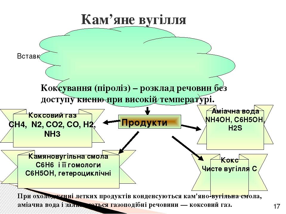 Кам'яне вугілля Коксування (піроліз) – розклад речовин без доступу кисню при високій температурі. Продукти Коксовий газ СН4, N2, CO2, CO, Н2, NН3 К...
