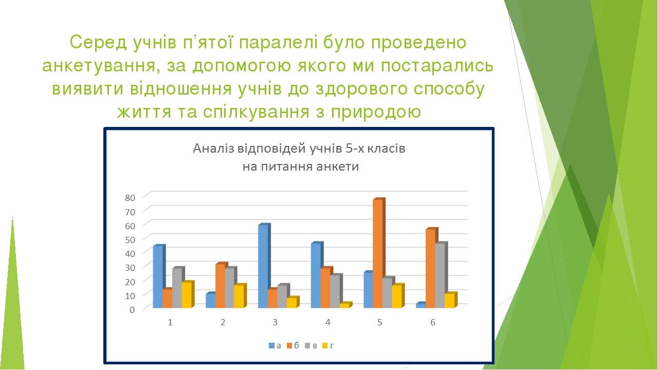Серед учнів п'ятої паралелі було проведено анкетування, за допомогою якого ми постарались виявити відношення учнів до здорового способу життя та сп...