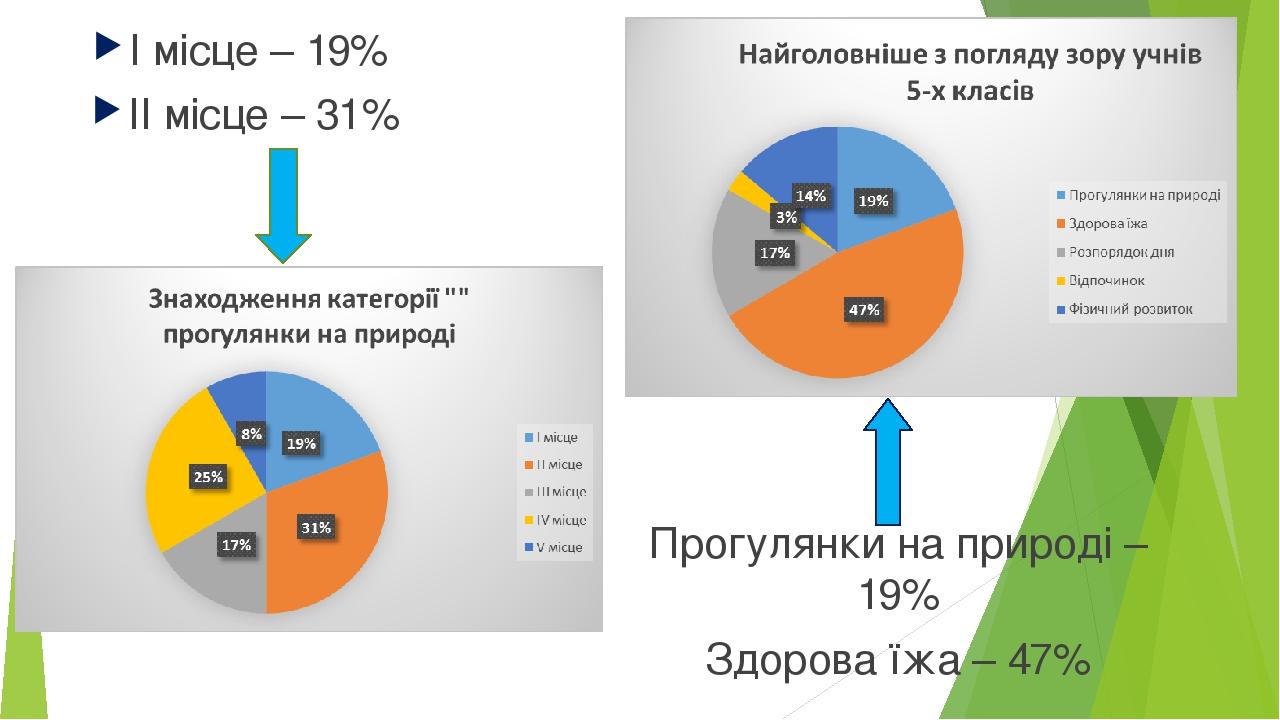 І місце – 19% ІІ місце – 31% Прогулянки на природі – 19% Здорова їжа – 47%