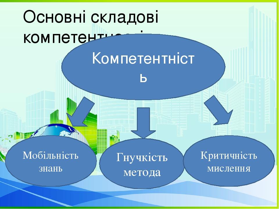 Основні складові компетентності Компетентність Гнучкість метода Мобільність знань Критичність мислення