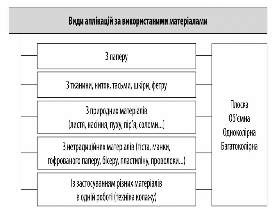 Функціоналізм Мімесіс, Стилізація