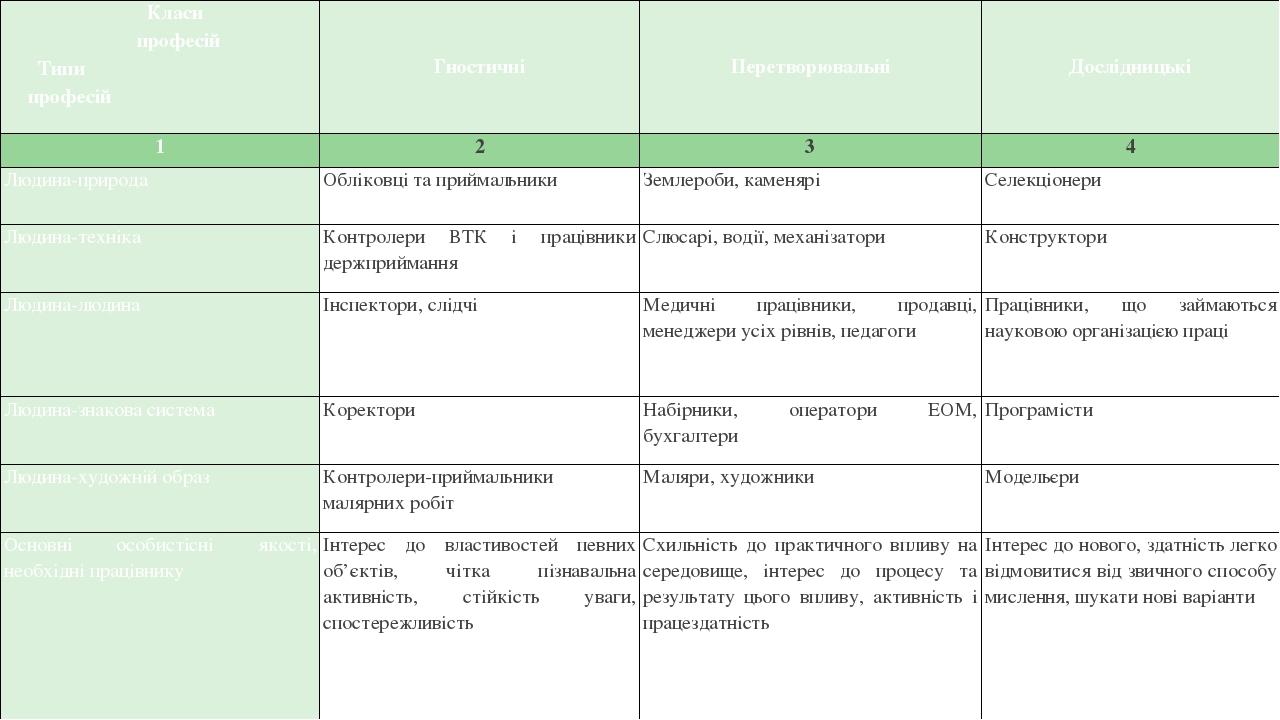 Класифікація професій відповідно до предметів і цілей діяльності Класи професій Типи професій Гностичні Перетворювальні Дослідницькі 1 2 3 4 Людина...