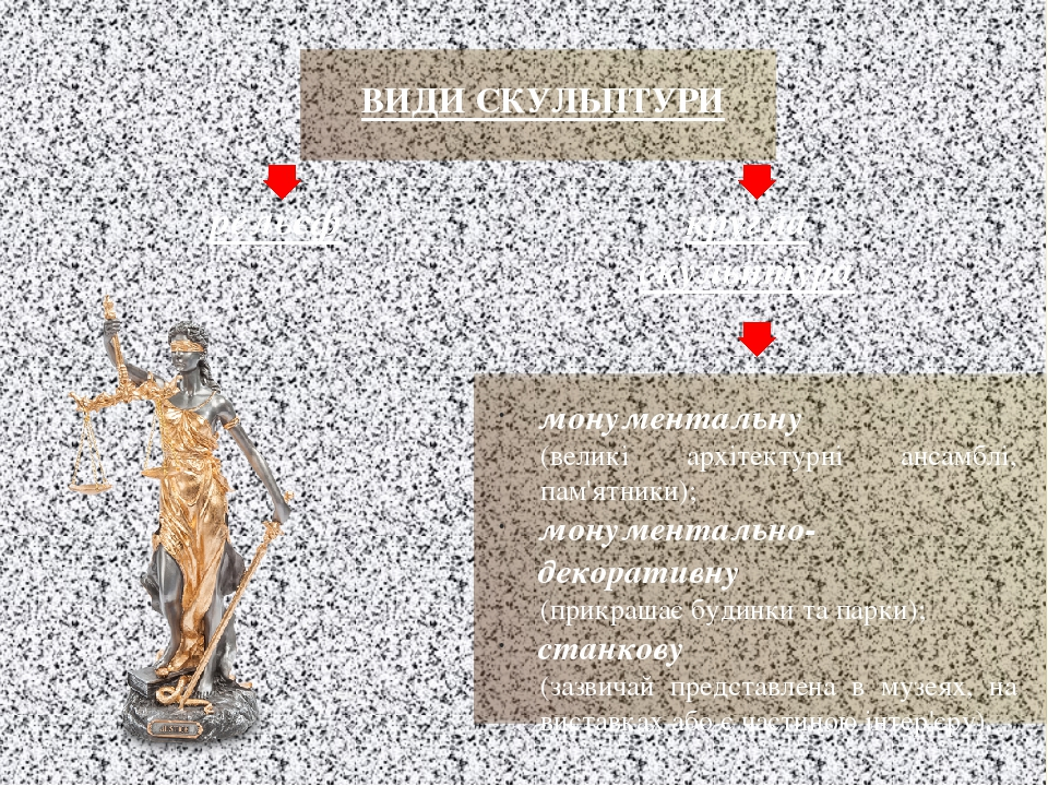 ВИДИ СКУЛЬПТУРИ рельєф кругла скульптура монументальну (великі архітектурні ансамблі, пам'ятники); монументально-декоративну (прикрашає будинки та ...