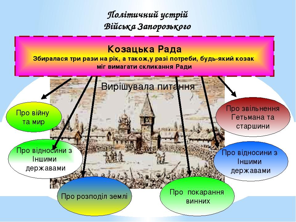 Політичний устрій Війська Запорозького Козацька Рада Збиралася три рази на рік, а також,у разі потреби, будь-який козак міг вимагати скликання Ради...