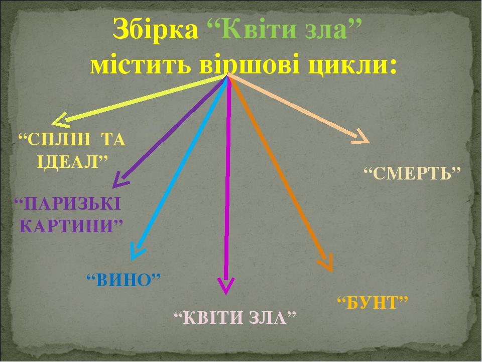 """Збірка """"Квіти зла"""" містить віршові цикли: """"СПЛІН ТА ІДЕАЛ"""" """"ПАРИЗЬКІ КАРТИНИ"""" """"ВИНО"""" """"КВІТИ ЗЛА"""" """"БУНТ"""" """"СМЕРТЬ"""""""