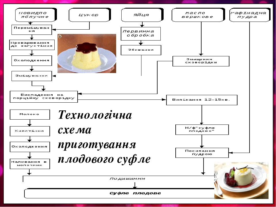 Технологічна схема приготування плодового суфле