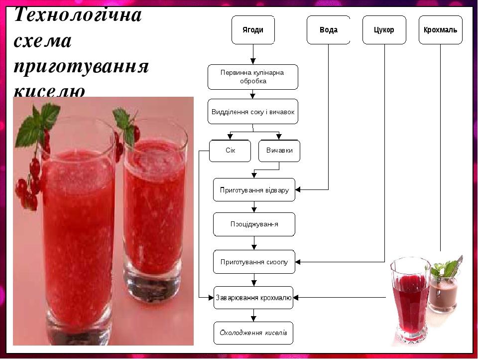 Технологічна схема приготування киселю