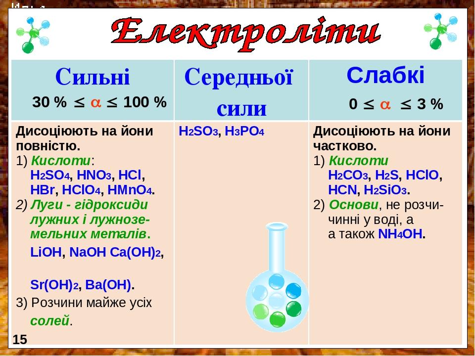 0    3 % 30 %    100 % 15 Сильні Середньої сили Слабкі Дисоціюють на йони повністю. Кислоти: H2SO4, HNO3, HCl, HBr, HClO4, HMnO4. 2) Луги - г...