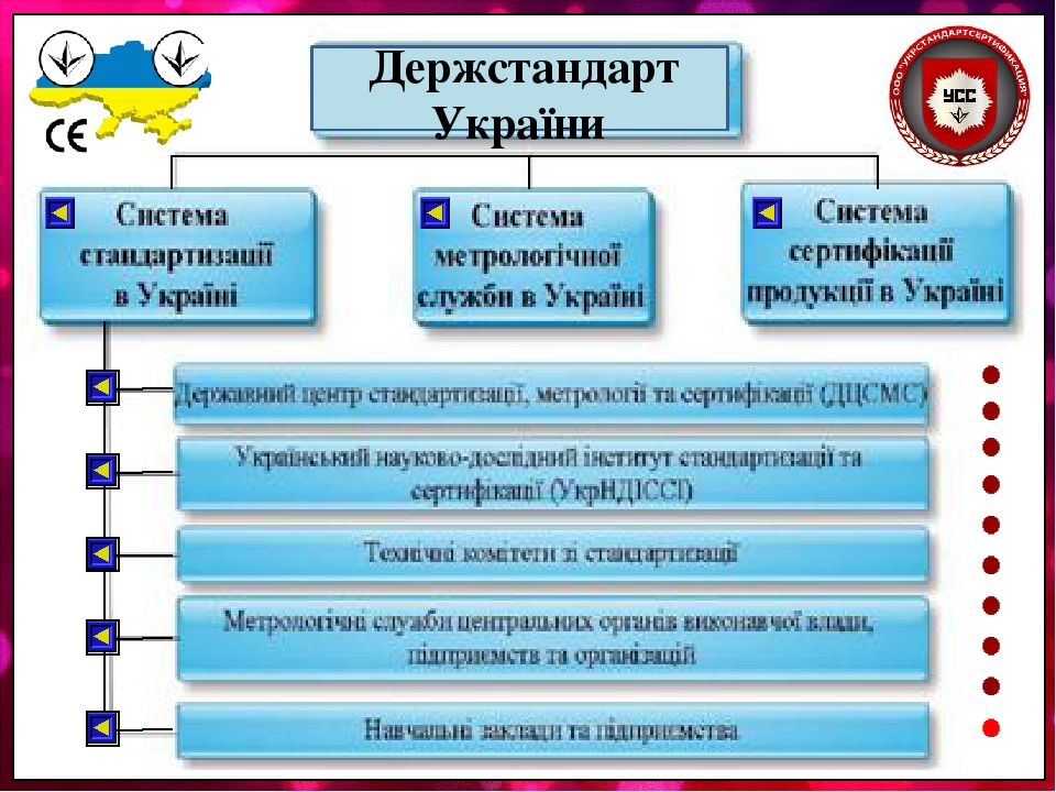 Держстандарт України