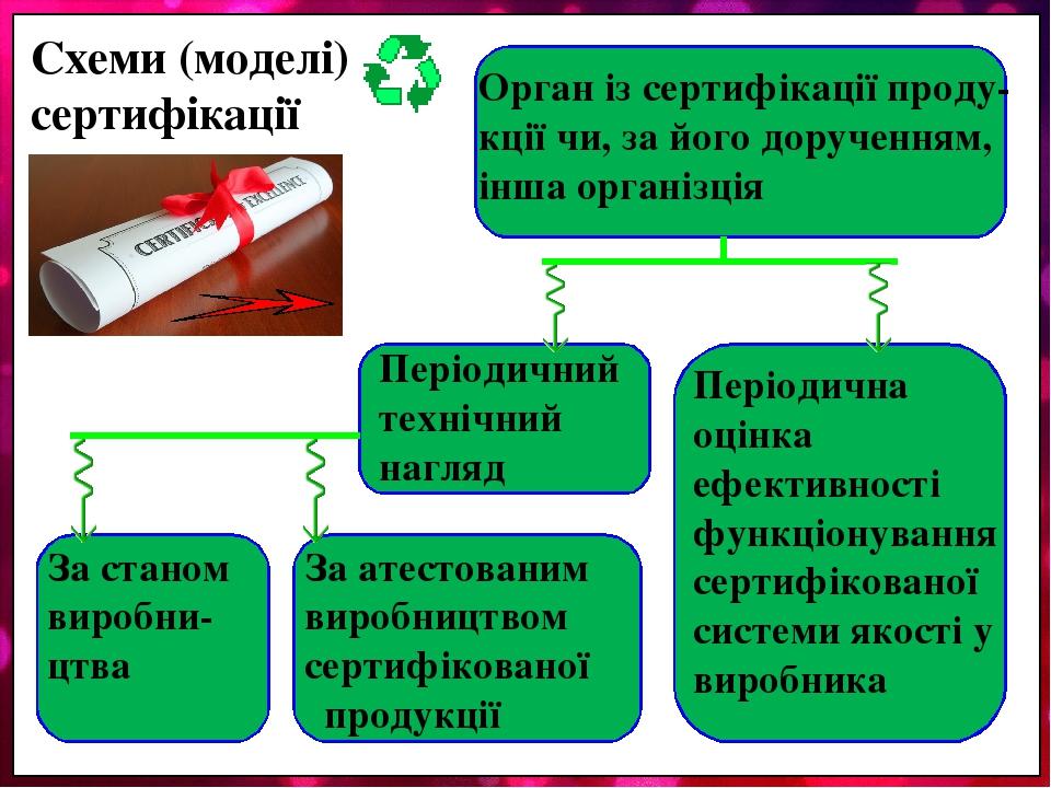 Схеми (моделі) сертифікації Орган із сертифікації проду-кції чи, за його дорученням, інша організція Періодичний технічний нагляд Періодична оцінка...