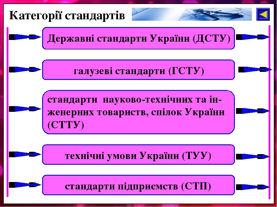 Категорії стандартів Державні стандарти України (ДСТУ) галузеві стандарти (ГСТУ) стандарти науково-технічних та ін-женерних товариств, спілок Украї...