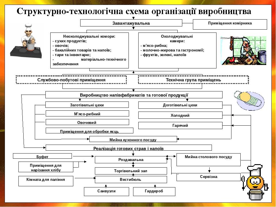 Структурно-технологічна схема організації виробництва Завантажувальна Неохолоджувальні комори: - сухих продуктів; - овочів; - бакалійних товарів та...