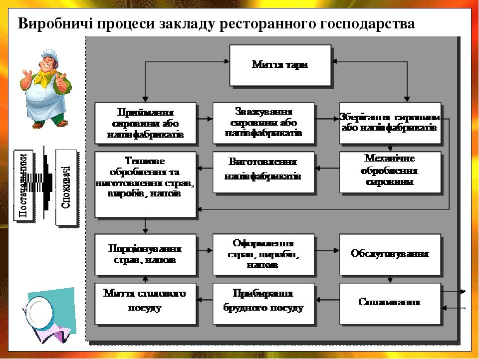Виробничі процеси закладу ресторанного господарства