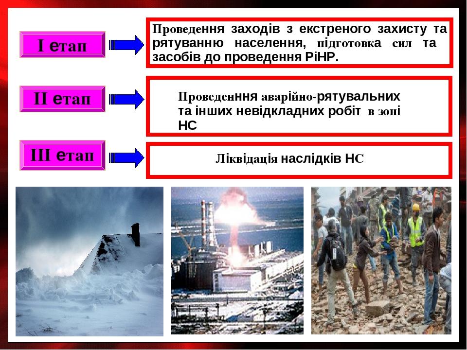II етап I етап III етап Проведення заходів з екстреного захисту та рятуванню населення, підготовка сил та засобів до проведення РіНР.