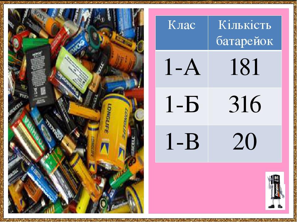 Клас Кількістьбатарейок 1-А 181 1-Б 316 1-В 20