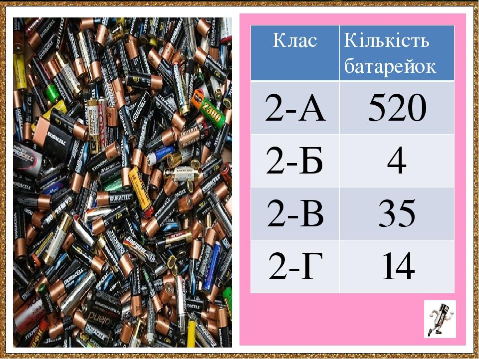 Клас Кількість батарейок 2-А 520 2-Б 4 2-В 35 2-Г 14