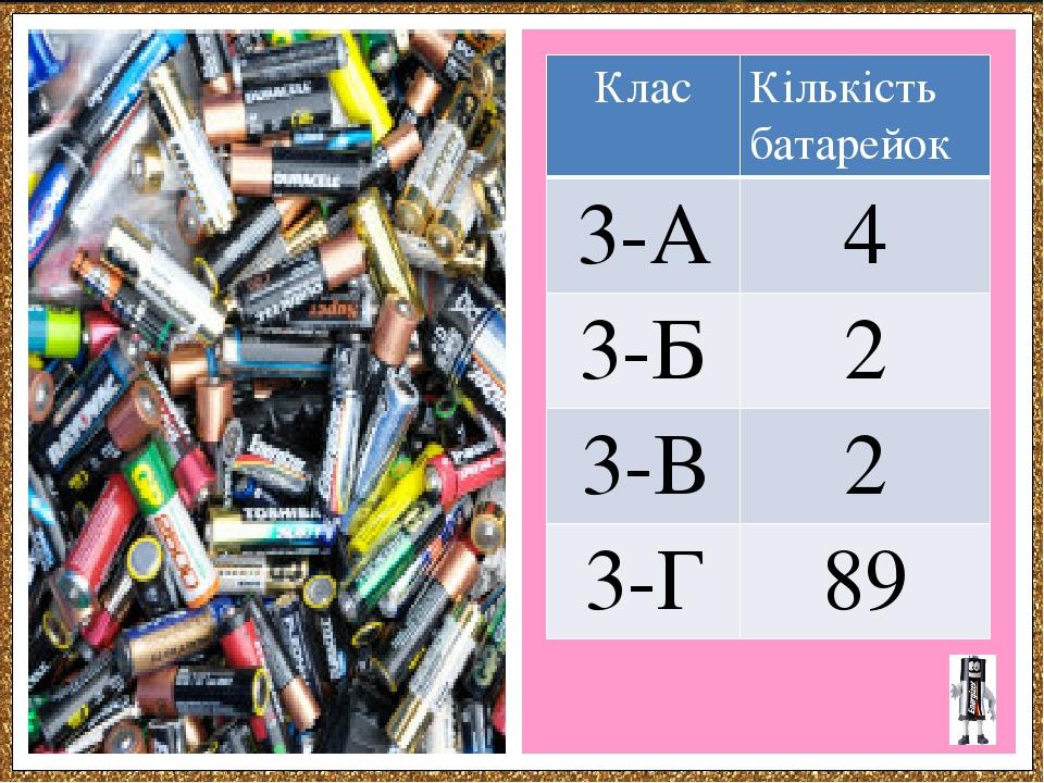 Клас Кількість батарейок 3-А 4 3-Б 2 3-В 2 3-Г 89
