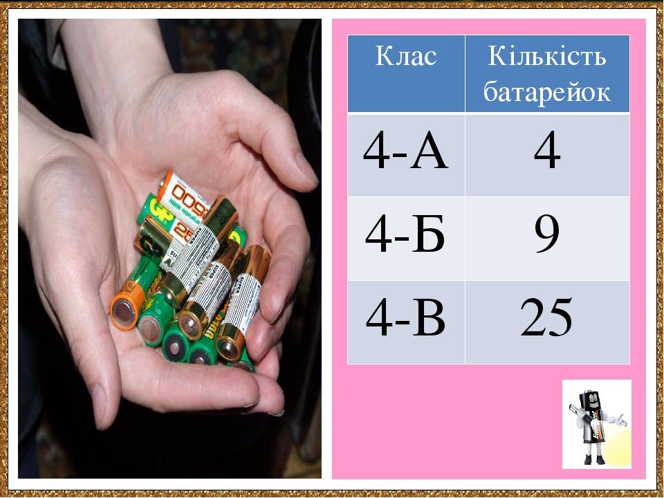 Клас Кількістьбатарейок 4-А 4 4-Б 9 4-В 25