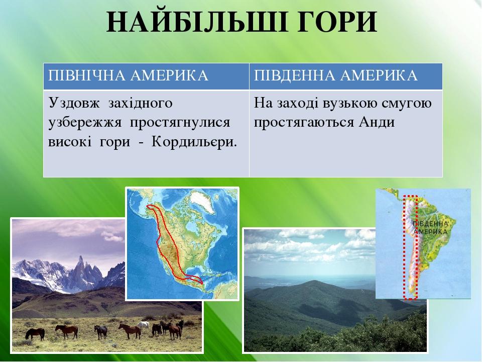 НАЙБІЛЬШІ ГОРИ ПІВНІЧНААМЕРИКА ПІВДЕННА АМЕРИКА Уздовж західного узбережжя простягнулися високі гори -Кордильєри. Назаході вузькою смугою простягаю...