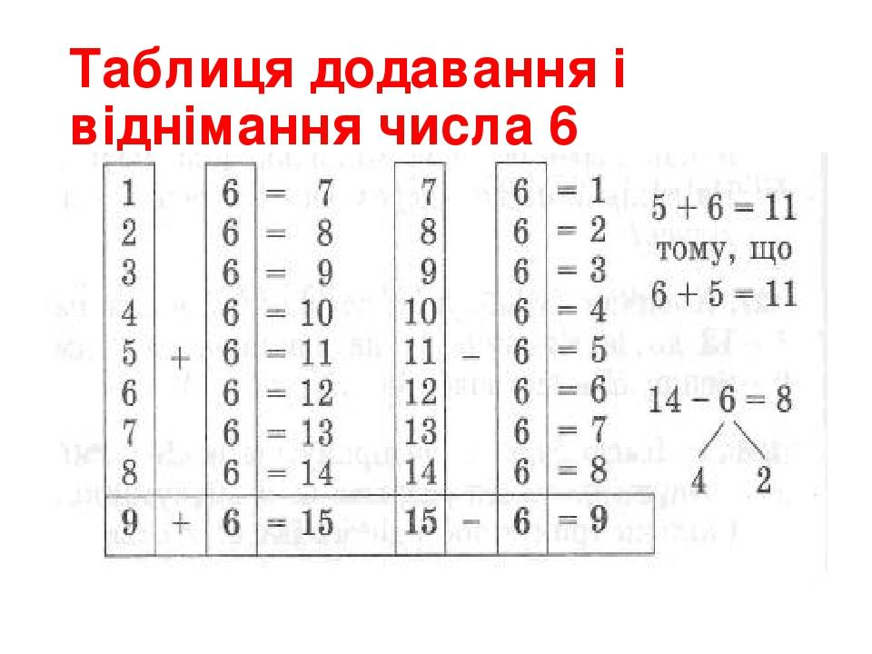 Таблиця додавання і віднімання числа 6