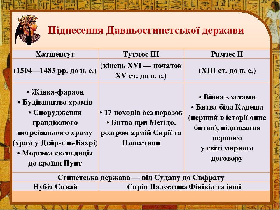 Піднесення Давньоєгипетської держави Хатшепсут Тутмос III Рамзес II (1504—1483 рр. до н. е.) (кінець XVI — початок XV ст. до н. е.) (XIII ст. до н....