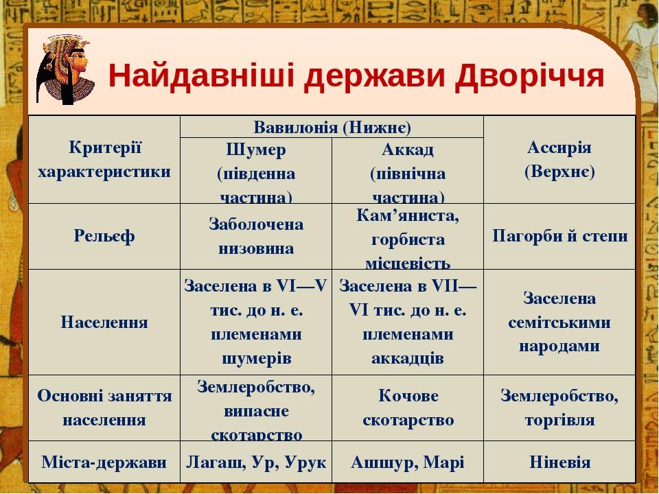 Найдавніші держави Дворіччя Критерії характеристики Вавилонія (Нижнє) Ассирія (Верхнє) Шумер (південна частина) Аккад (північна частина) Рельєф Заб...