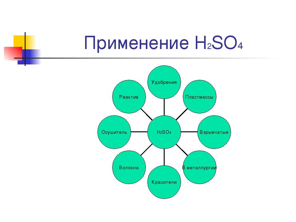 Применение Н2SO4
