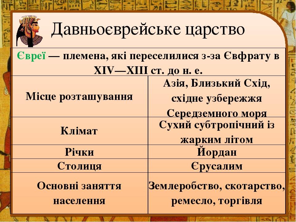 Давньоєврейське царство Євреї — племена, які переселилися з-за Євфрату в XIV—XIII ст. до н. е. Місце розташування Азія, Близький Схід, східне узбер...