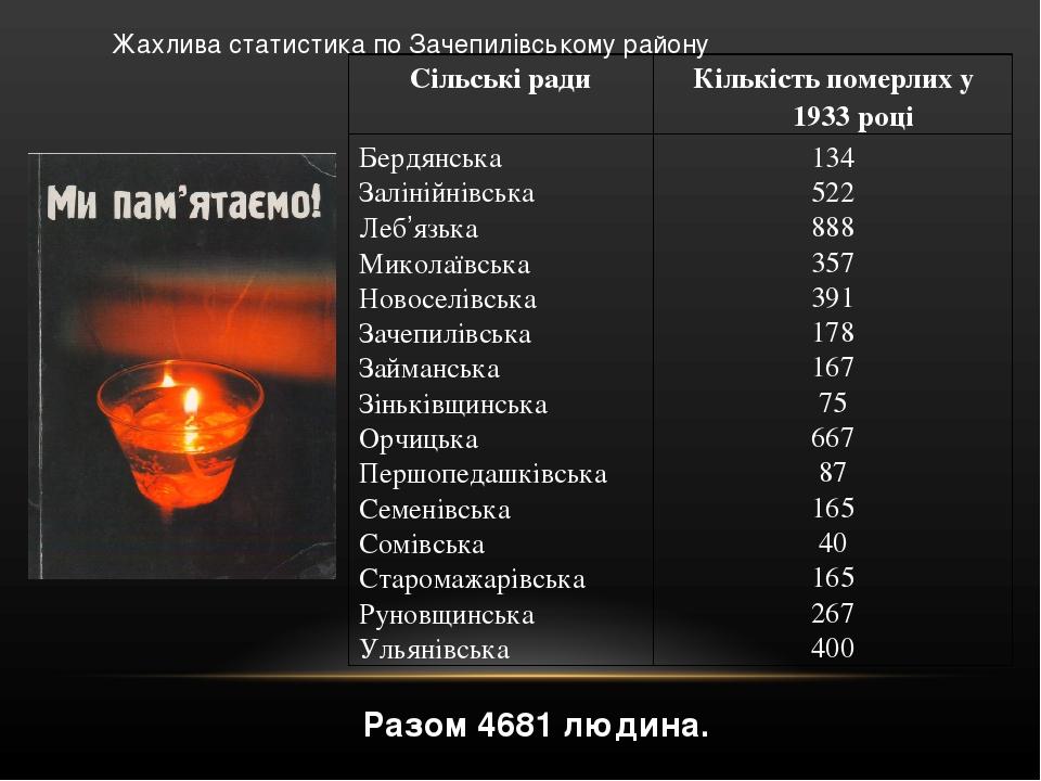 Разом 4681 людина. Жахлива статистика по Зачепилівському району Сільські ради Кількість померлих у 1933 році Бердянська Залінійнівська Леб'язька Ми...