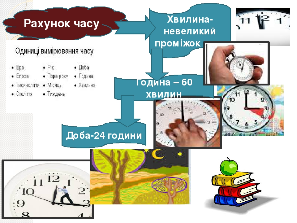 Рахунок часу Доба-24 години Хвилина- невеликий проміжок часу Година – 60 хвилин