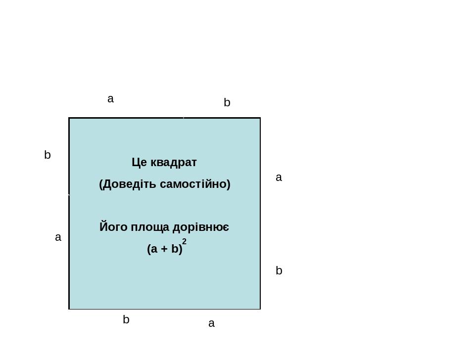 a b a a a b b b Це квадрат (Доведіть самостійно) Його площа дорівнює (a + b) 2