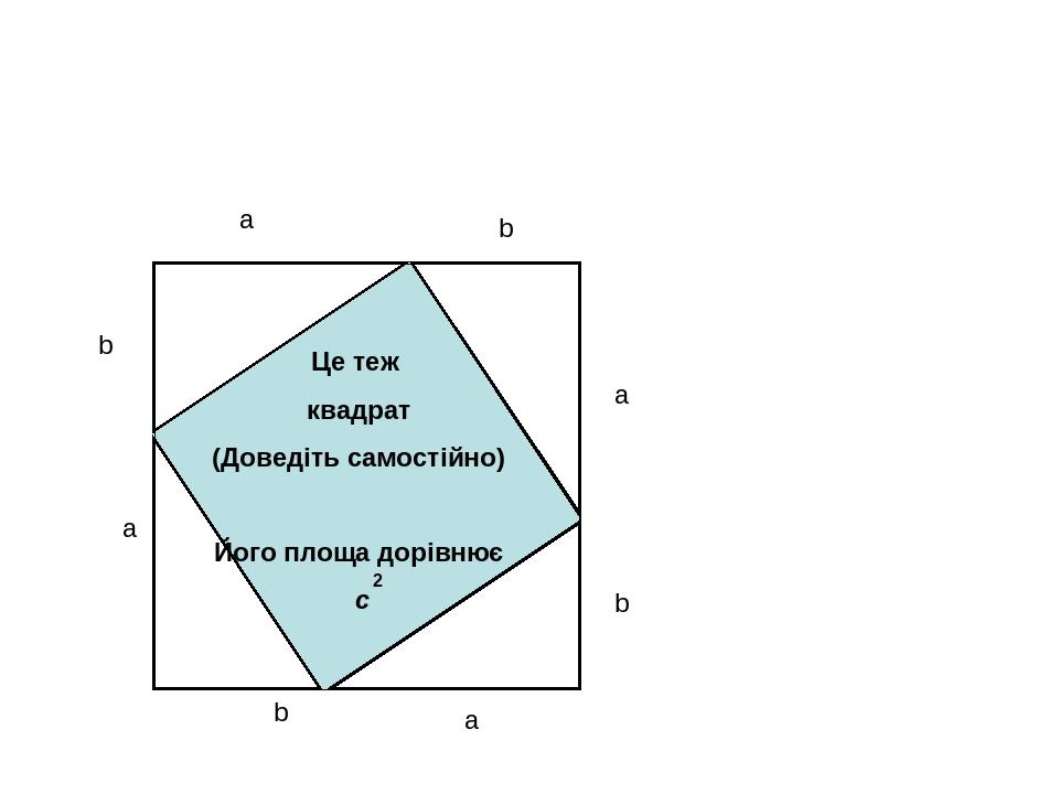 a b a a a b b b Це теж квадрат (Доведіть самостійно) Його площа дорівнює с 2