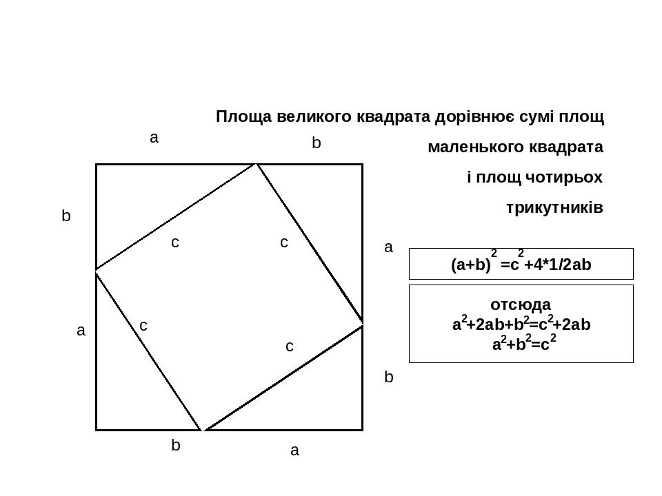 a b c a a a b b b c c c Площа великого квадрата дорівнює сумі площ маленького квадрата і площ чотирьох трикутників (a+b) =c +4*1/2ab 2 2 отсюда a +...