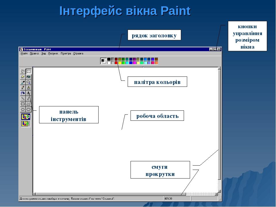 Інтерфейс вікна Paint рядок заголовку кнопки управління розміром вікна палітра кольорів панель інструментів смуги прокрутки робоча область