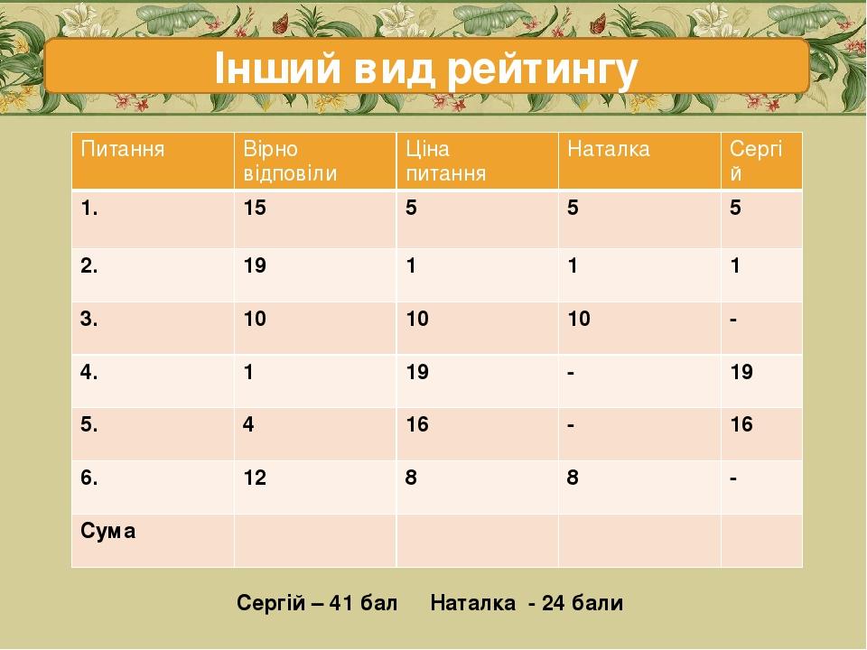 Інший вид рейтингу Сергій – 41 бал Наталка - 24 бали Питання Вірно відповіли Ціна питання Наталка Сергій 1. 15 5 5 5 2. 19 1 1 1 3. 10 10 10 - 4. 1...