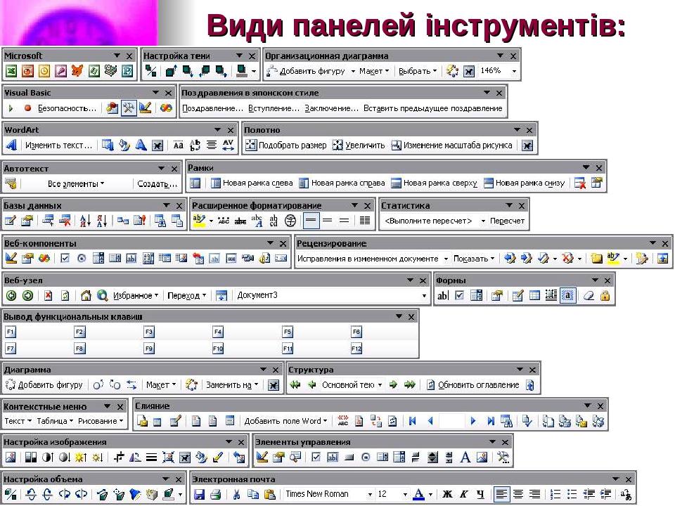 Види панелей інструментів:
