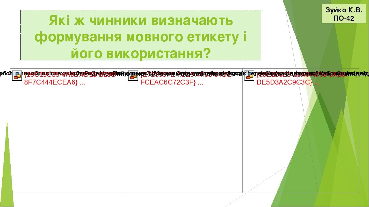Які ж чинники визначають формування мовного етикету і його використання? Зуйко К.В. ПО-42