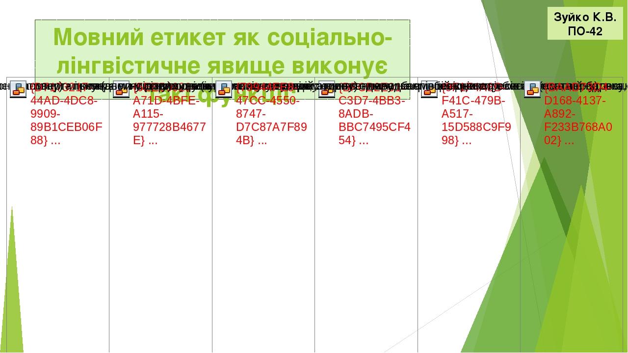 Мовний етикет як соціально-лінгвістичне явище виконує такі функції: Зуйко К.В. ПО-42